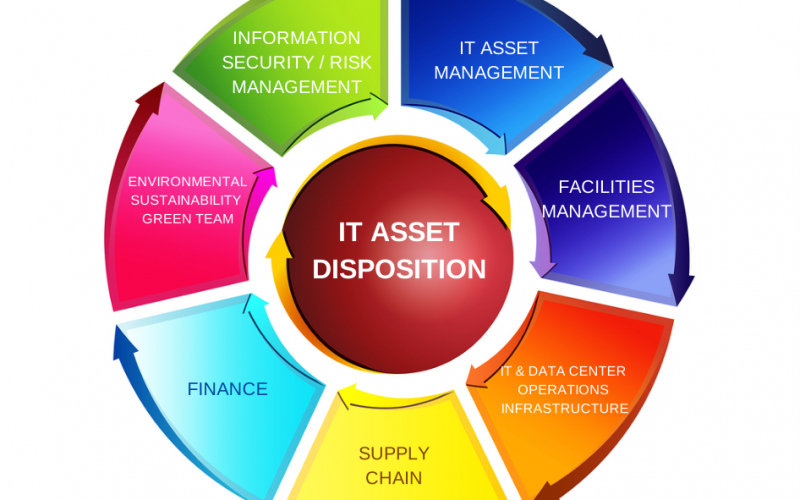 IT Asset Disposition