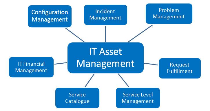 IT-asset-management